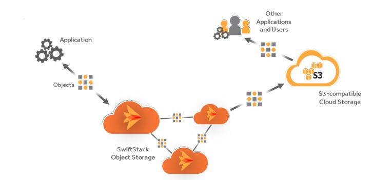 Swift00_ObjectSync