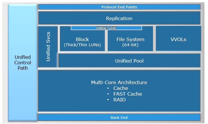 Unity005_Architecture