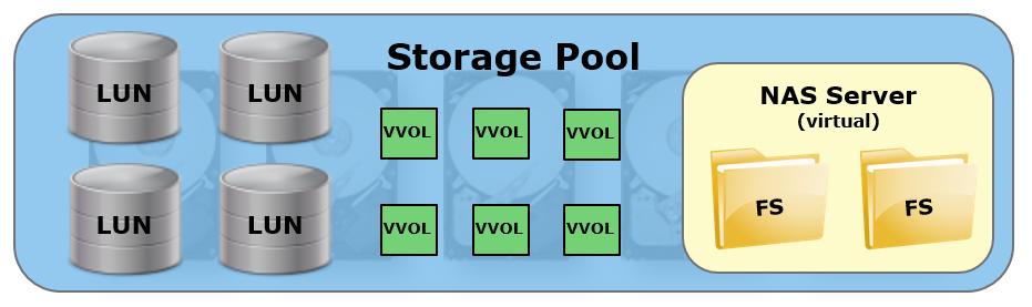 Unity006_StoragePools