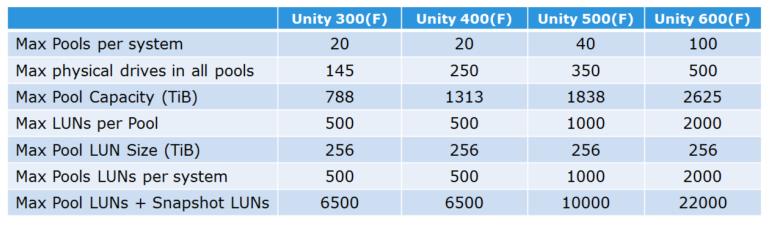 Unity012_StoragePools_Limits