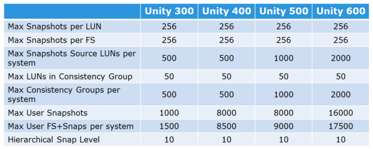 Unity014_Snapshot_Limits