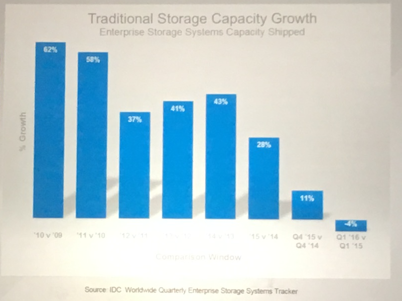 VMware – VMworld 2016 – STO7903 – An Industry Roadmap: From storage to data management